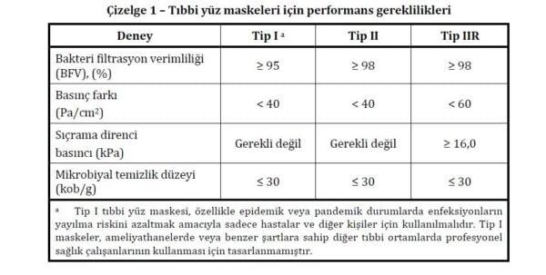 TS EN 14683:2019+AC standardı uyarınca Tıbbi Yüz Maskeleri için performans gereklilikleri