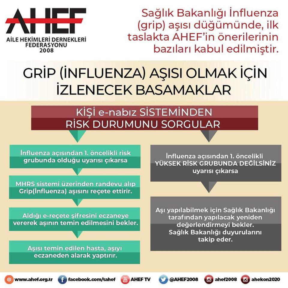 AHEF - Grip Aşısı temini için izlenecek yol