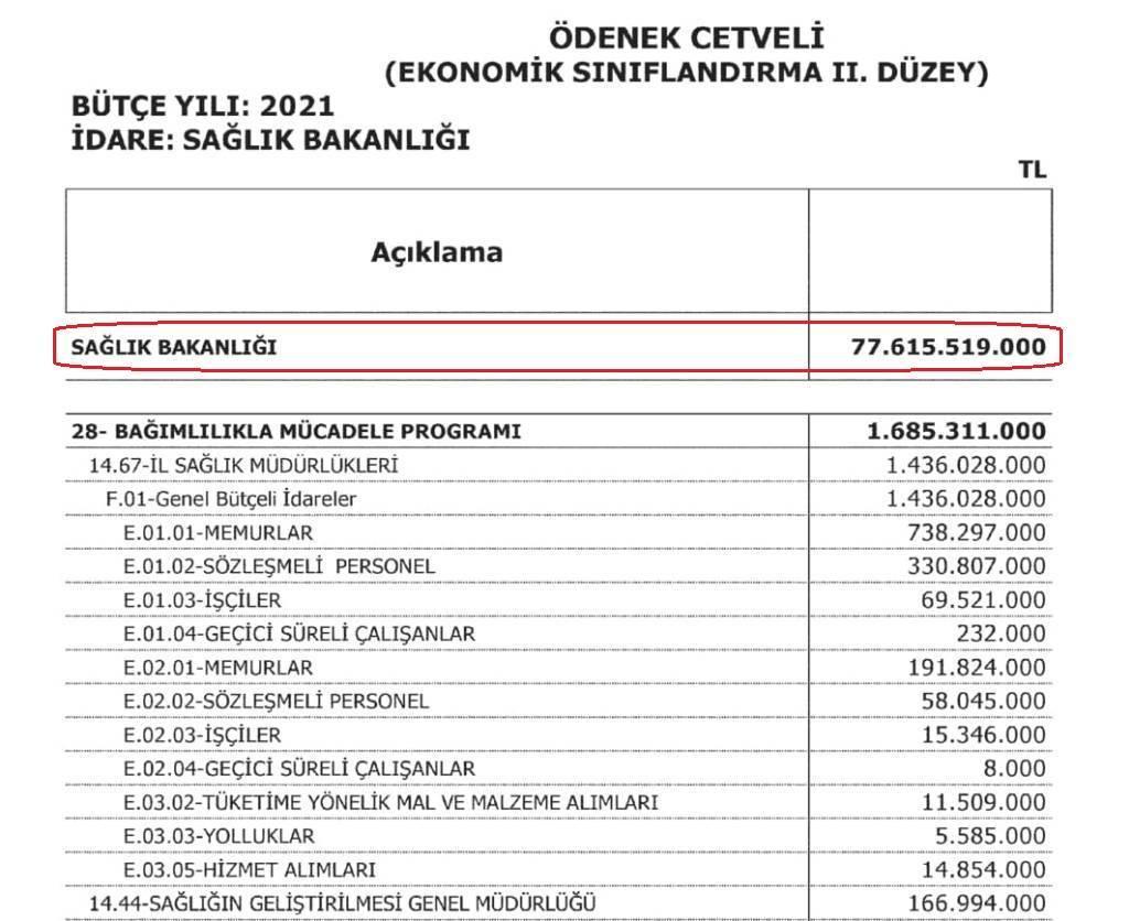 Sağlık Bakanlığı ve bağlı kuruluşlarının  2021 yılı toplam bütçesi 77.615.519.000 TL oldu.
